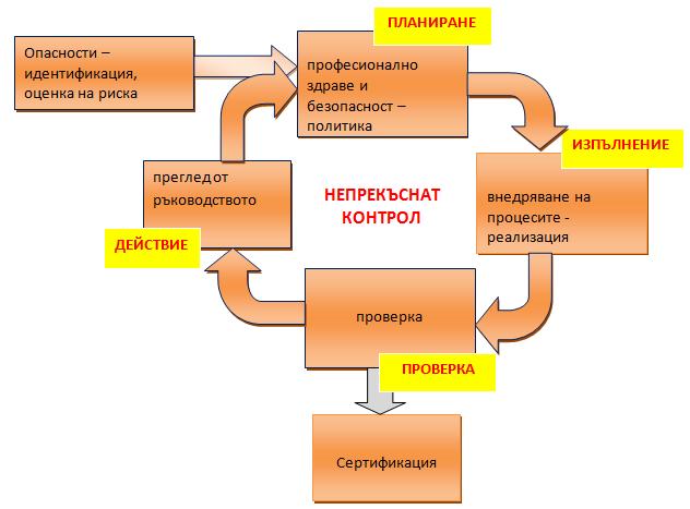 Стандарти и системи за управление. Сертификация и консултации по OHSAS 18001:2007